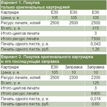 Таблица 2. Сравнение затрат при использовании оригинальных картриджей и перезаправке.