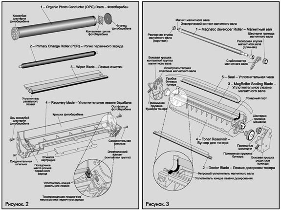 Принцип печати и устройство